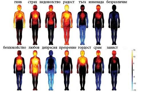 Как негативните мисли и емоции вредят на тялото
