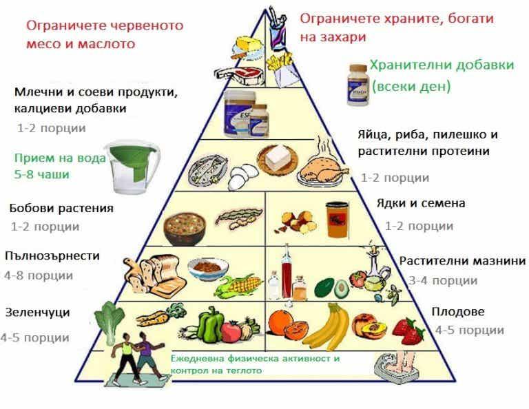 Запознайте се с новата хранителна пирамида, за да живеете по-здравословен живот