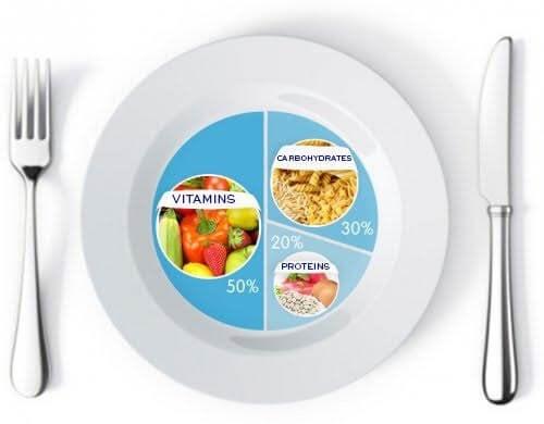 Това трябва да бъдат пропорциите във вашата чиния за отслабване