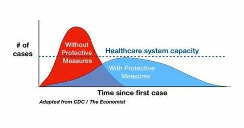 Изглаждането на кривата на коронавируса: всичко е в ръцете ви