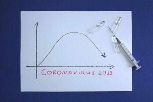 Следенето на изравняването на кривата на коронавируса е ценен инструмент за учените и медиците